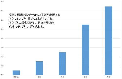 %e7%99%ba%e5%b1%95%e6%9c%9f%e3%81%ae%e8%b3%83%e9%87%91_500pix