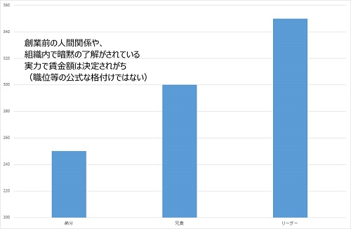 %e5%89%b5%e6%a5%ad%e6%9c%9f%e3%81%ae%e8%b3%83%e9%87%91_500pix